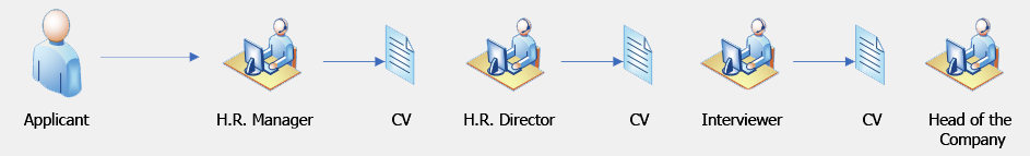 Typical HR workflow scheme